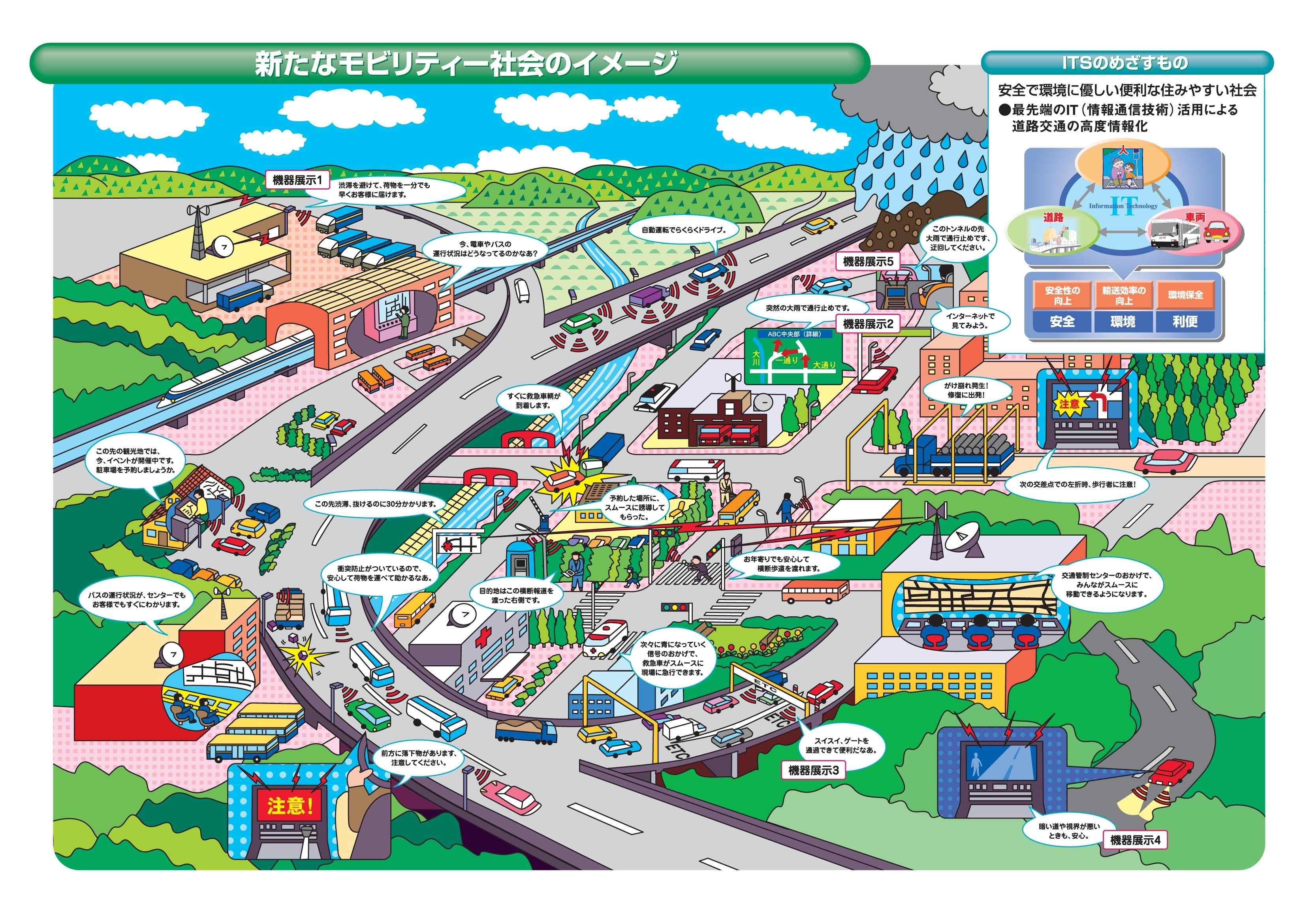 次世代its 社会的課題への対応 its japan